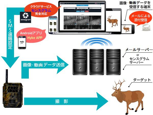 SP4Gイメージ図