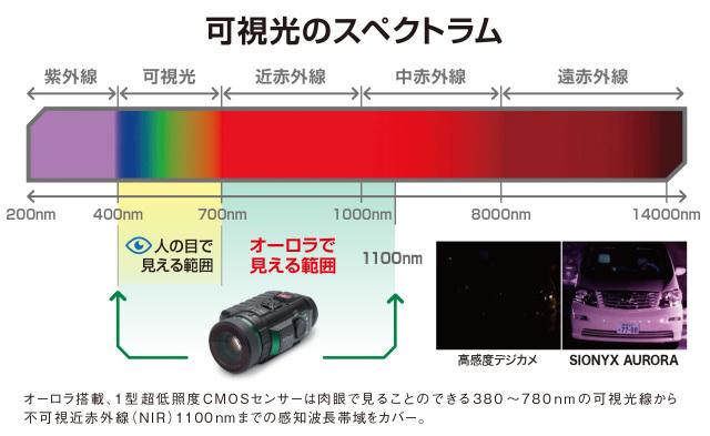 可視光スペクトラム