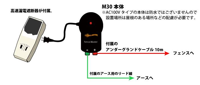 M30イメージ